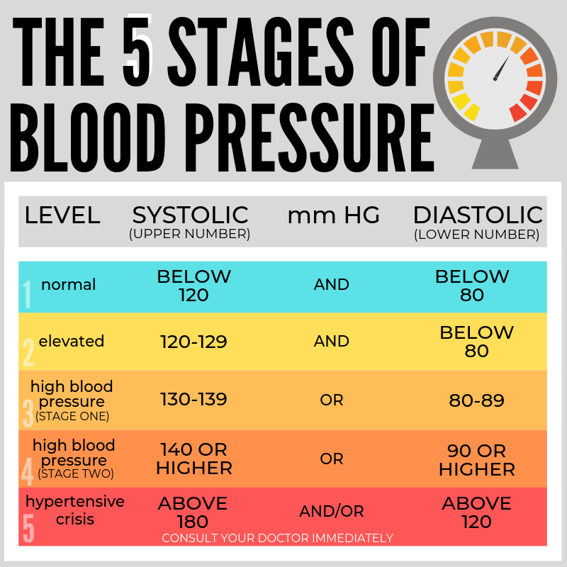 The 5 Stages of Blood pressure